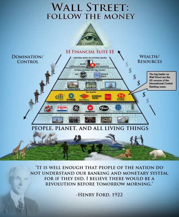 http://www.revolutionherald.com/wp-content/uploads/2013/03/wall_street_follow_the_money_the_financial_power_structure-580x704.jpg